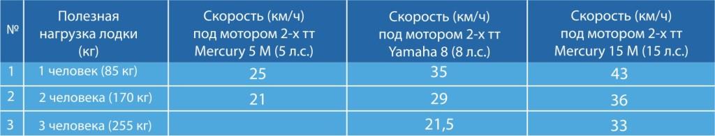 Пример замеров скорости